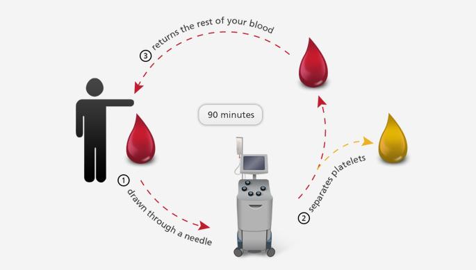 Donate Platelets